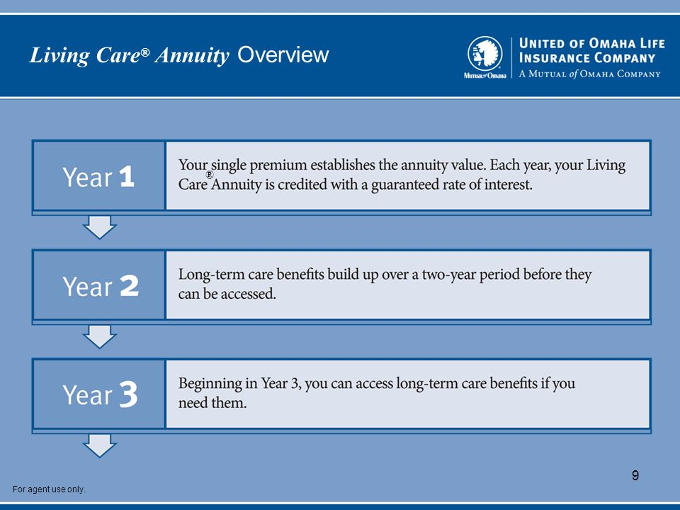 For agent use only. 9 Living Care ® Annuity Overview ®