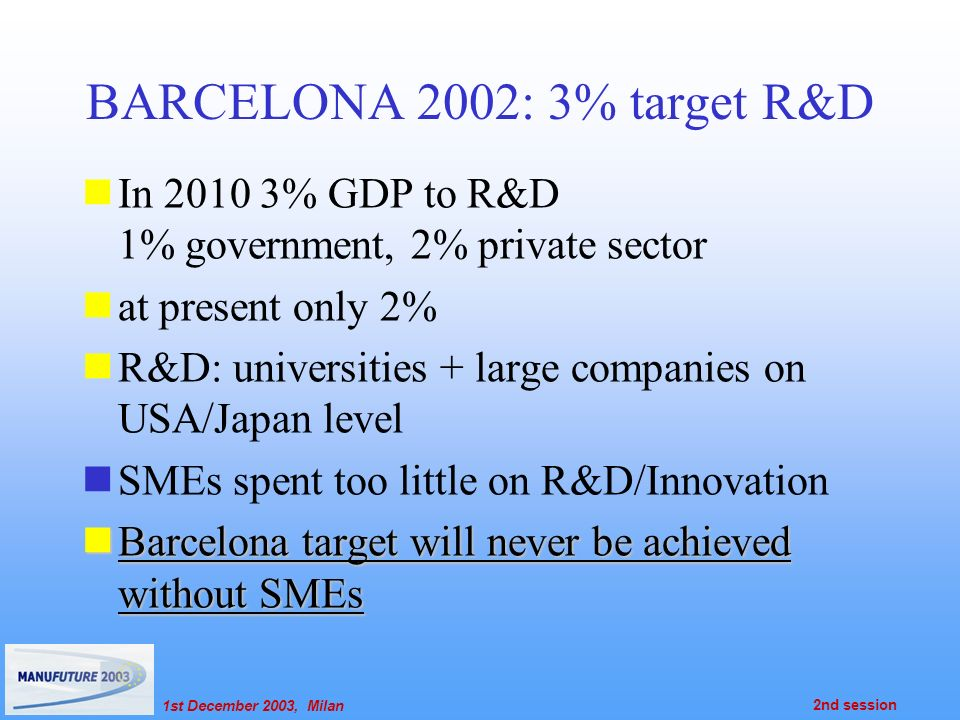 1st December 2003, Milan 2nd session BARCELONA 2002: 3% target R&D In 2010 3% GDP to R&D 1% government, 2% private sector at present only 2% R&D: universities + large companies on USA/Japan level SMEs spent too little on R&D/Innovation Barcelona target will never be achieved without SMEs Barcelona target will never be achieved without SMEs