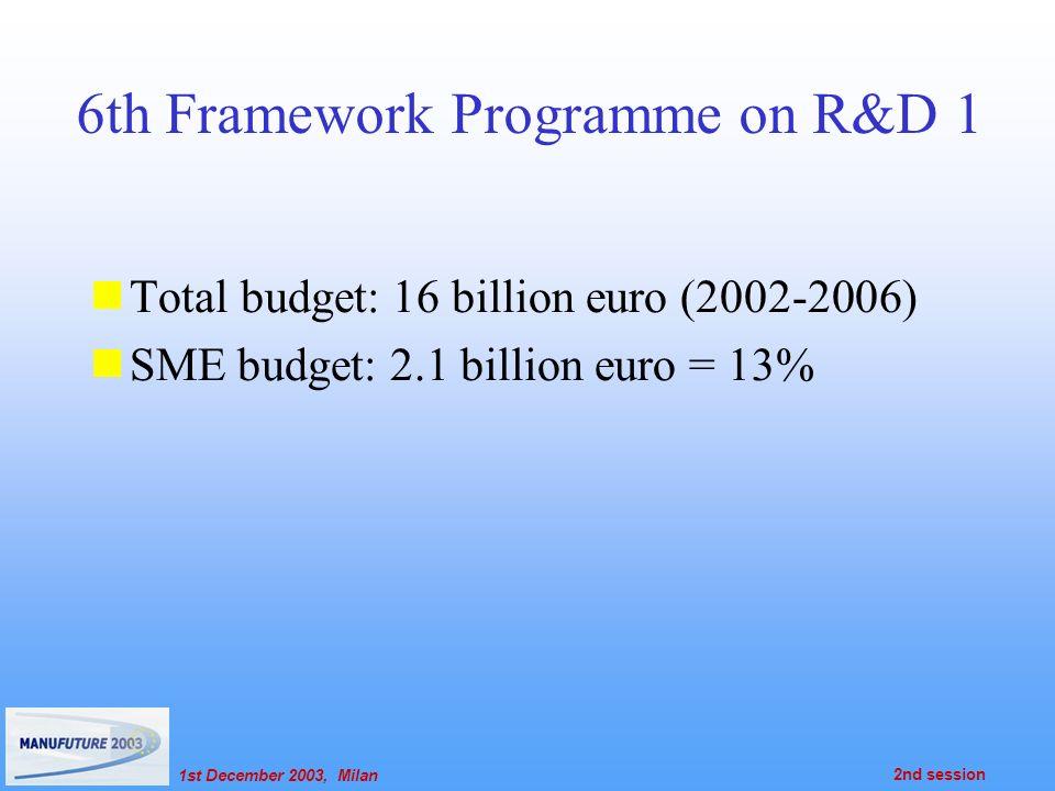 1st December 2003, Milan 2nd session 6th Framework Programme on R&D 1 Total budget: 16 billion euro (2002-2006) SME budget: 2.1 billion euro = 13%