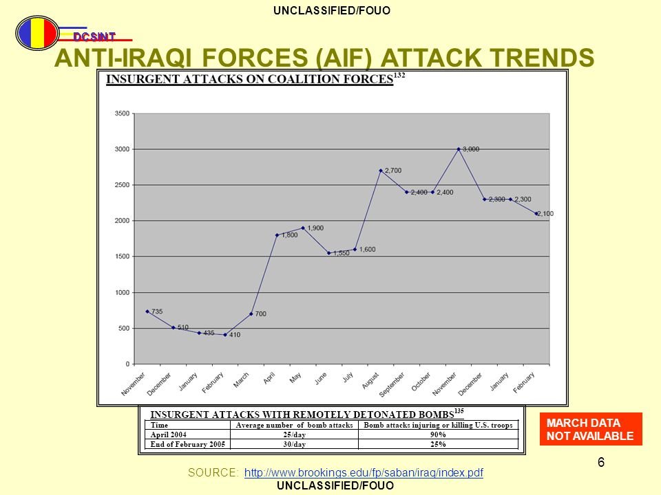 DCSINT UNCLASSIFIED/FOUO 7 ANTI-IRAQI FORCES (AIF) ATTACK TRENDS SOURCE: http://www.brookings.edu/fp/saban/iraq/index.pdfhttp://www.brookings.edu/fp/saban/iraq/index.pdf WHILE IT APPEARS BY OPEN SOURCE REPORTING THAT AIF OPERATIONS HAVE SLOWED, ACTUALLY AIF HAVE SHIFTED TARGETING FROM CF TO IZ TARGETS.