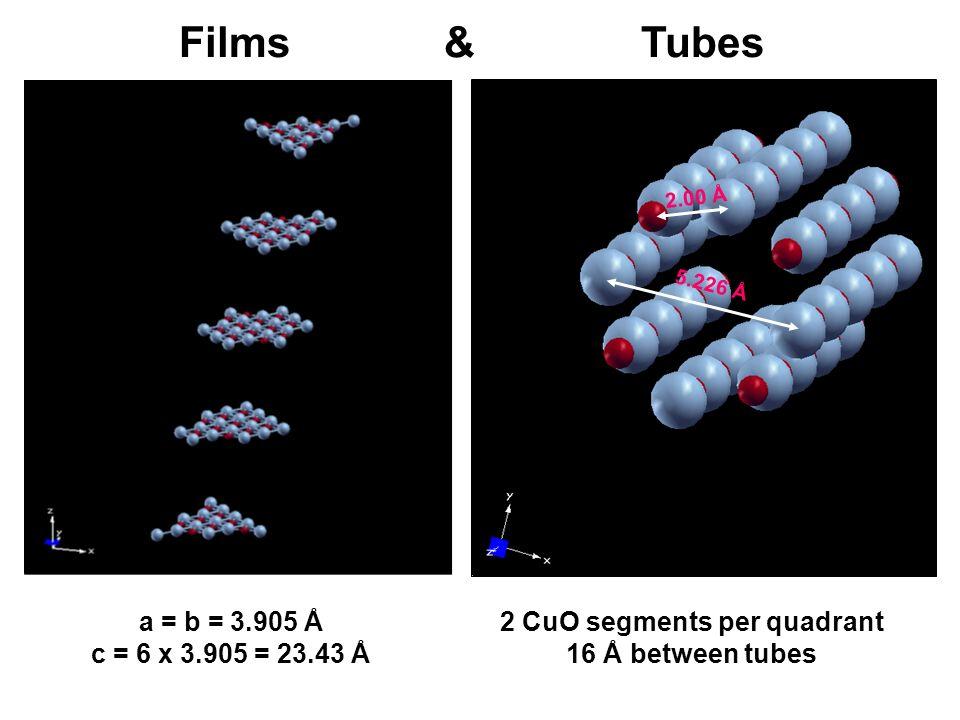 Films & Tubes a = b = 3.905 Å c = 6 x 3.905 = 23.43 Å 5.226 Å 2.00 Å 2 CuO segments per quadrant 16 Å between tubes
