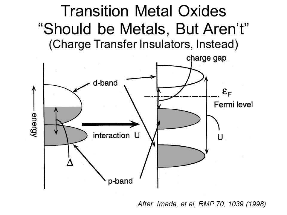 Transition Metal Oxides Should be Metals, But Arent (Charge Transfer Insulators, Instead) After Imada, et al, RMP 70, 1039 (1998)