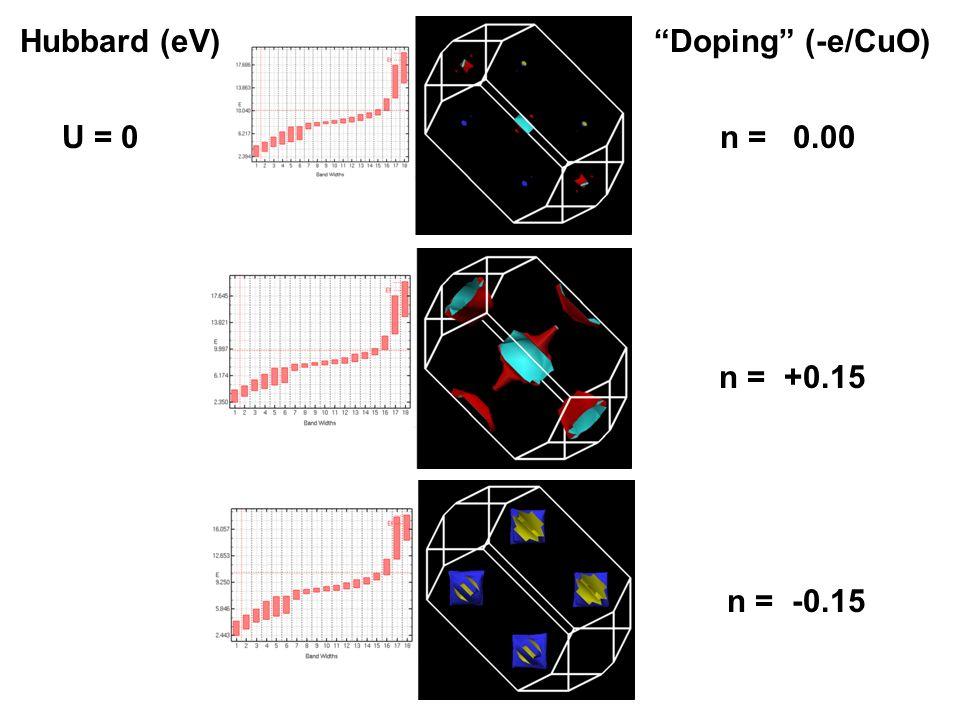 U = 0n = 0.00 n = +0.15 n = -0.15 Hubbard (eV)Doping (-e/CuO)