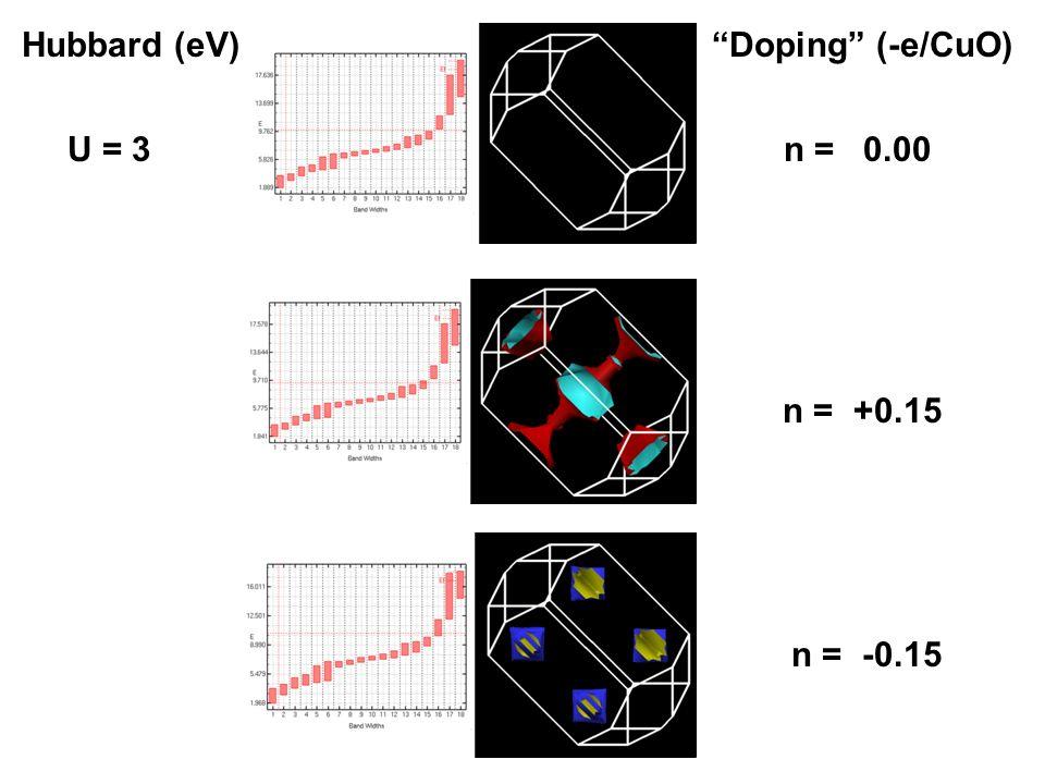U = 3n = 0.00 Hubbard (eV)Doping (-e/CuO) n = +0.15 n = -0.15