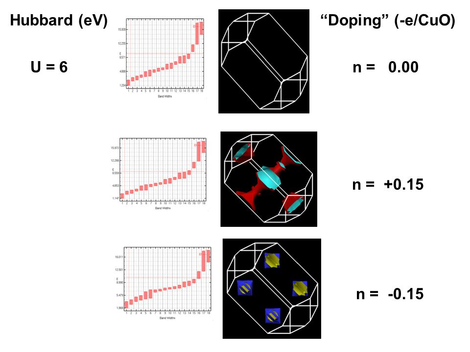 U = 6n = 0.00 n = +0.15 n = -0.15 Hubbard (eV)Doping (-e/CuO)