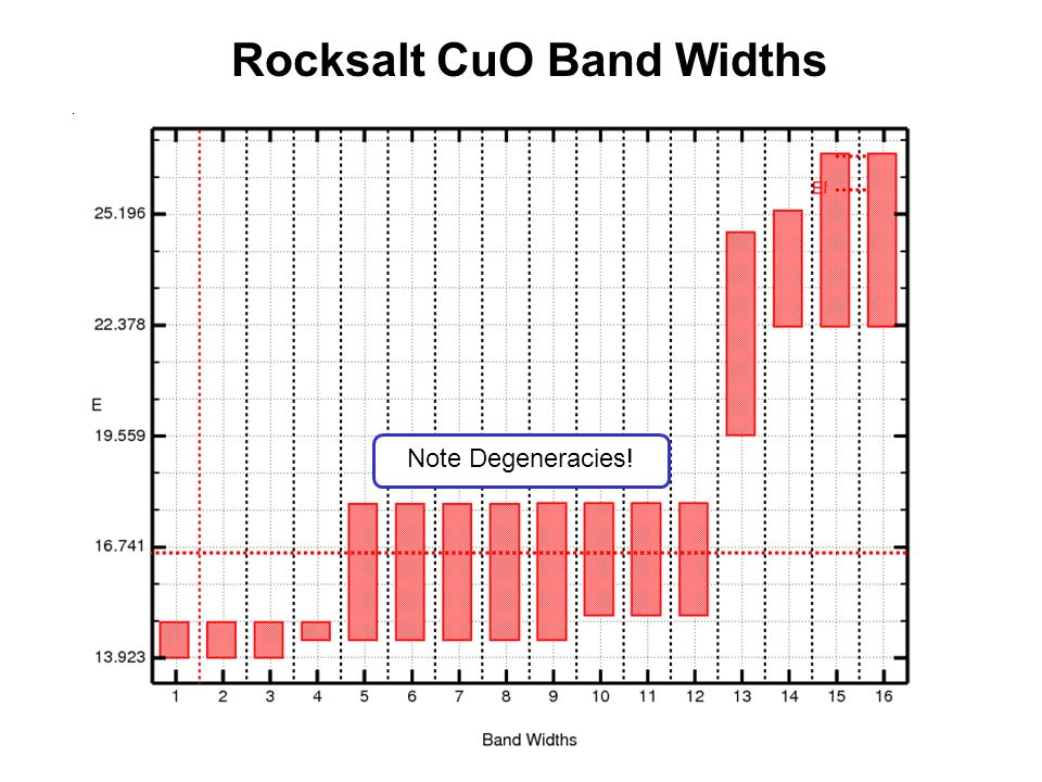 Rocksalt CuO Band Widths Note Degeneracies!