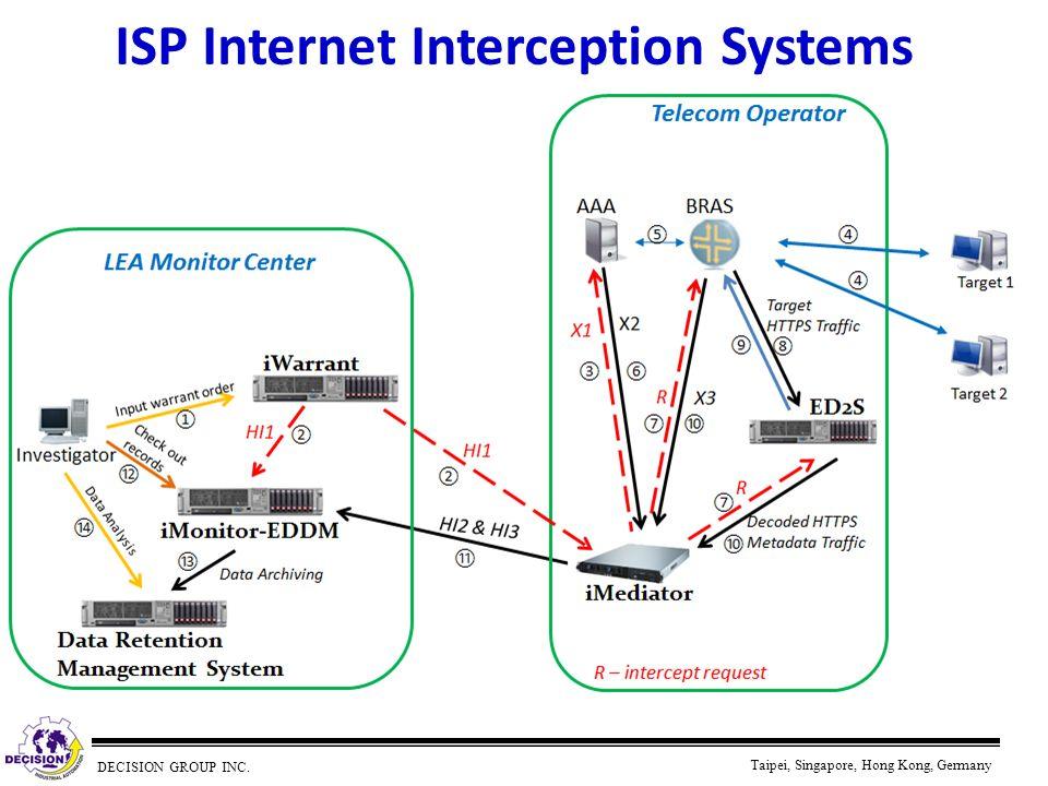 DECISION GROUP INC. Taipei, Singapore, Hong Kong, Germany ISP Internet Interception Systems