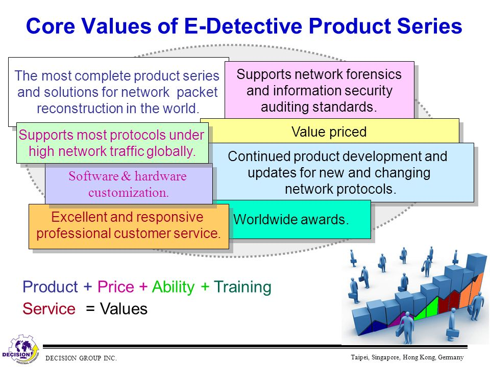 DECISION GROUP INC. Taipei, Singapore, Hong Kong, Germany Core Values of E-Detective Product Series Product + Price + Ability + Training Service = Val