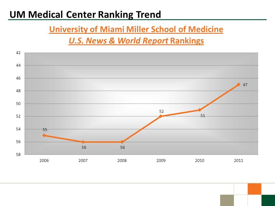 UM Medical Center Ranking Trend