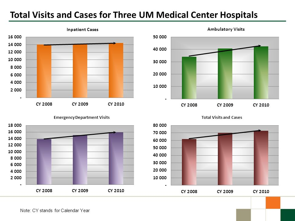 Total Visits and Cases for Three UM Medical Center Hospitals Note: CY stands for Calendar Year