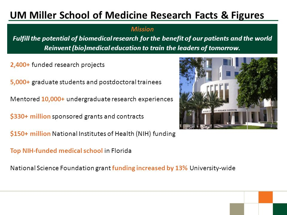 UM Miller School of Medicine Research Facts & Figures 2,400+ funded research projects 5,000+ graduate students and postdoctoral trainees Mentored 10,0