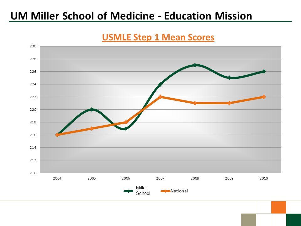 Miller School