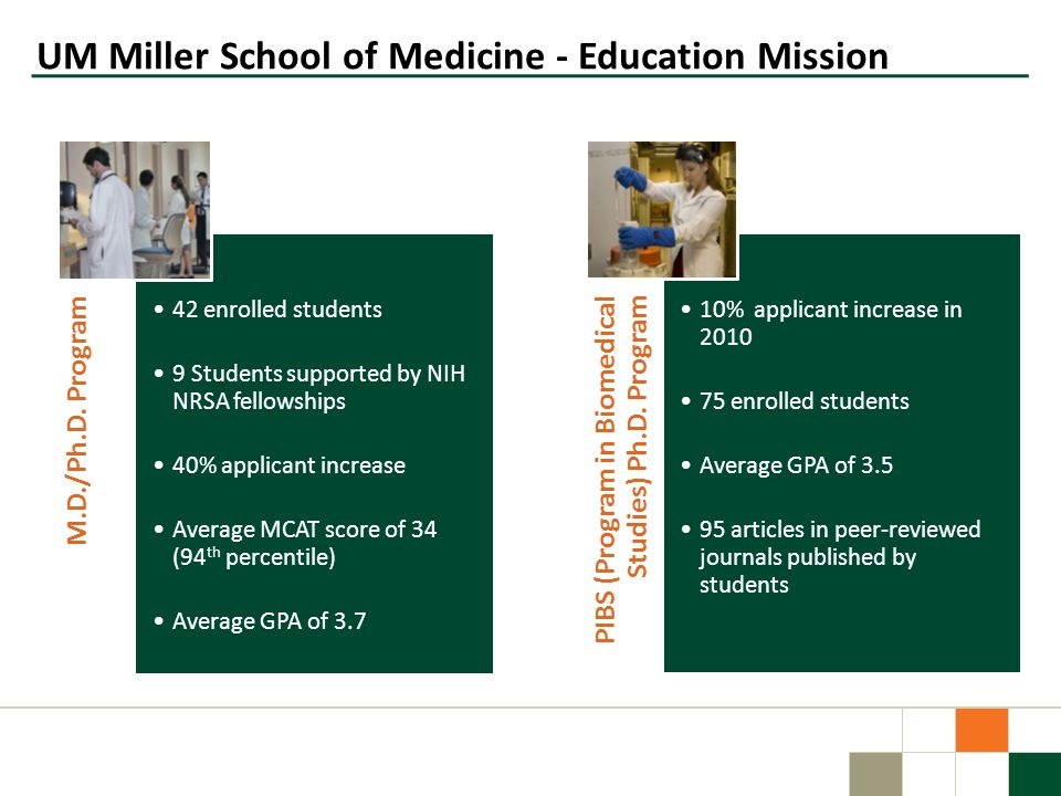 M.D./Ph.D. Program 42 enrolled students 9 Students supported by NIH NRSA fellowships 40% applicant increase Average MCAT score of 34 (94 th percentile