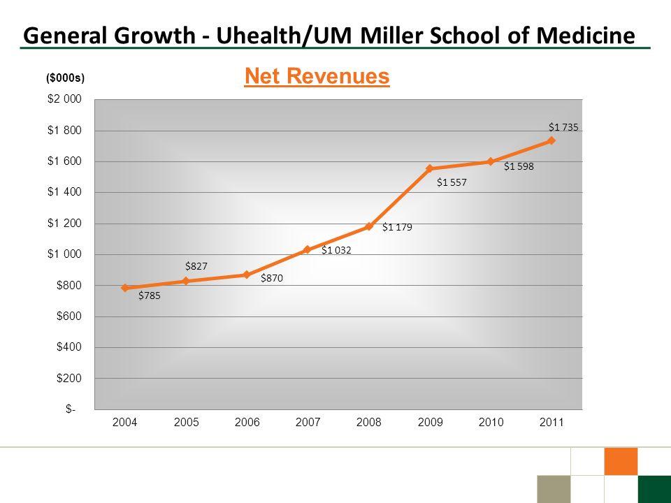 General Growth - Uhealth/UM Miller School of Medicine ($000s)