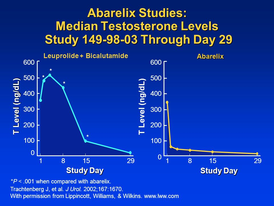 T Level (ng/dL) Study Day 15 T Level (ng/dL) Study Day 1829 Leuprolide + Bicalutamide Abarelix *P <.001 when compared with abarelix.
