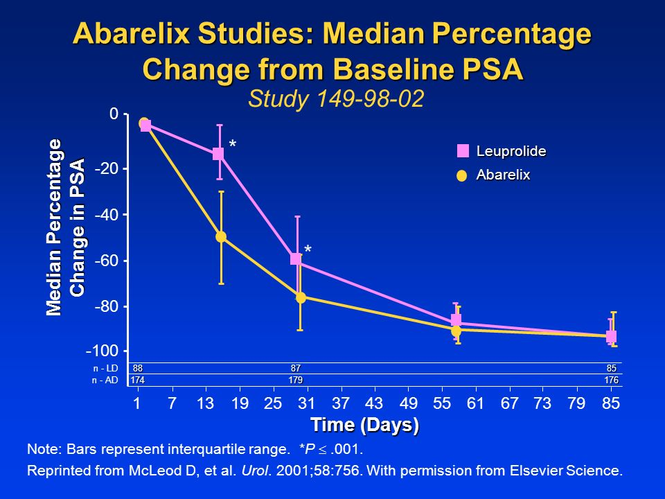 Study Median Percentage Change in PSA n - LD n - AD Time (Days) Abarelix Leuprolide Abarelix Studies: Median Percentage Change from Baseline PSA * * Note: Bars represent interquartile range.