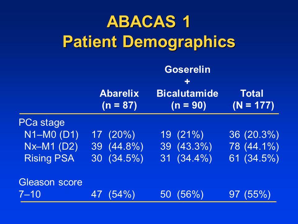 ABACAS 1 Patient Demographics Goserelin + Abarelix BicalutamideTotal (n = 87) (n = 90) (N = 177) PCa stage N1–M0 (D1) 17(20%)19(21%) 36(20.3%) Nx–M1 (D2) 39(44.8%) 39(43.3%) 78(44.1%) Rising PSA 30(34.5%) 31(34.4%) 61(34.5%) Gleason score 7–1047(54%)50(56%)97(55%)