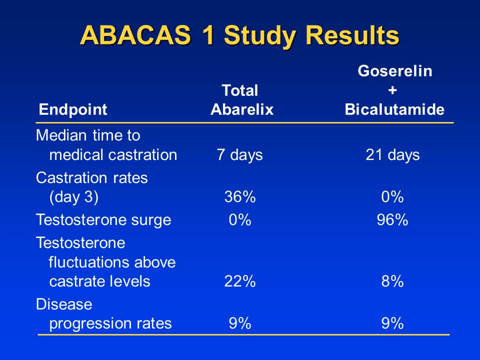 ABACAS 1 Study Results Goserelin Total+ Endpoint Abarelix Bicalutamide Median time to medical castration7 days21 days Castration rates (day 3)36%0% Testosterone surge0%96% Testosterone fluctuations above castrate levels22%8% Disease progression rates9%9%