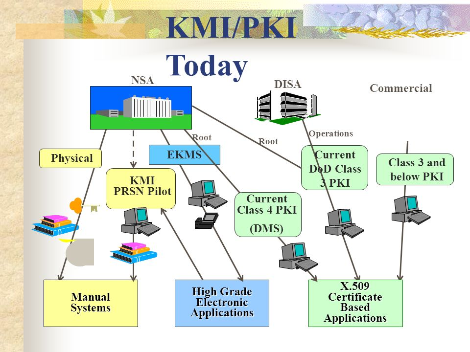 KMI/PKI Today NSA Commercial Class 3 and below PKI Physical ManualSystems KMI PRSN Pilot High Grade Electronic Applications EKMS Operations DISA Curre
