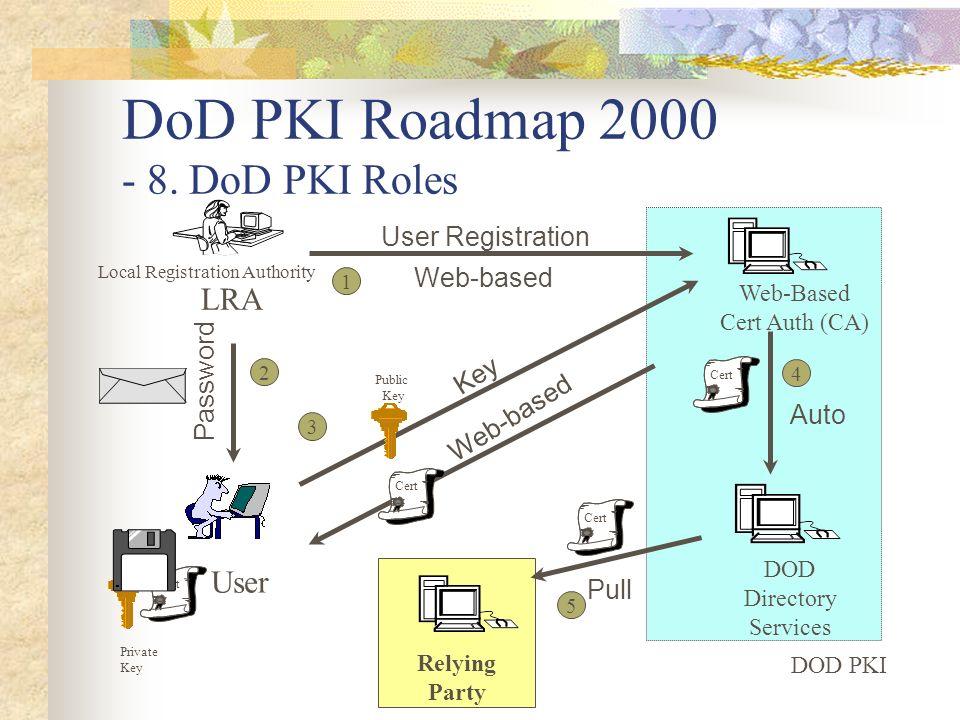 DoD PKI Roadmap 2000 - 8. DoD PKI Roles DOD PKI Web-Based Cert Auth (CA) DOD Directory Services LRA User 1 User Registration Web-based 2 Password Rely
