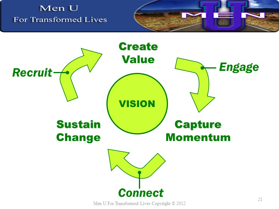 Sustain ChangeCapture Momentum Create Value VISION Recruit Engage Connect Men U For Transformed Lives Copyright © 2012 21