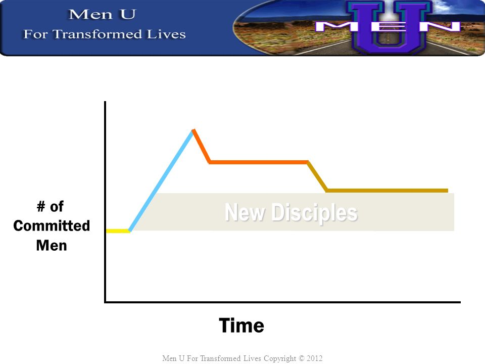 Time # of Committed Men Starting Point Create Value Capture Momentum Sustain Change New Disciples Men U For Transformed Lives Copyright © 2012