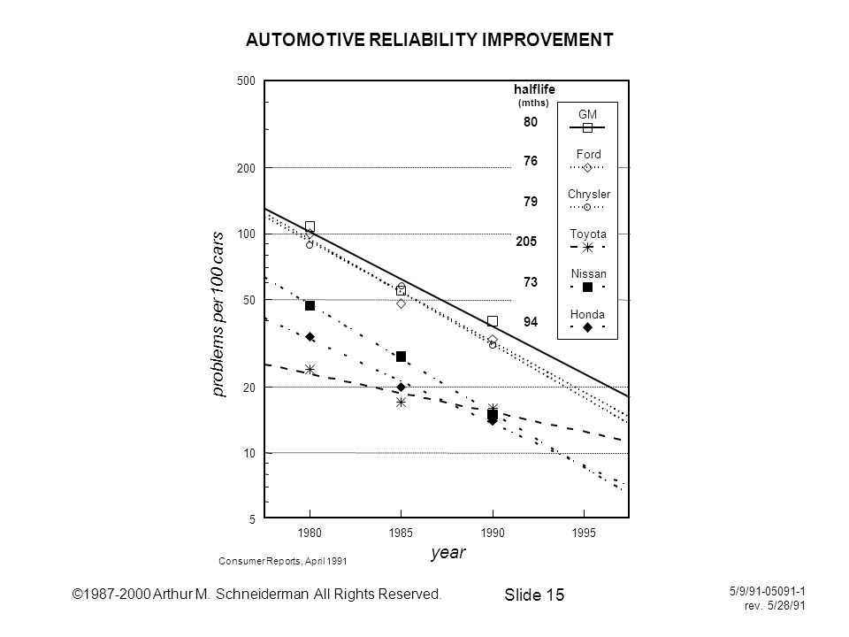 ©1987-2000 Arthur M. Schneiderman All Rights Reserved. Slide 15 5/9/91-05091-1 rev. 5/28/91 AUTOMOTIVE RELIABILITY IMPROVEMENT Consumer Reports, April