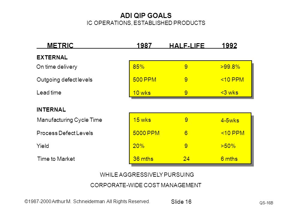 ©1987-2000 Arthur M. Schneiderman All Rights Reserved. Slide 16 QS-16B ADI QIP GOALS IC OPERATIONS, ESTABLISHED PRODUCTS METRIC1987 HALF-LIFE 1992 On
