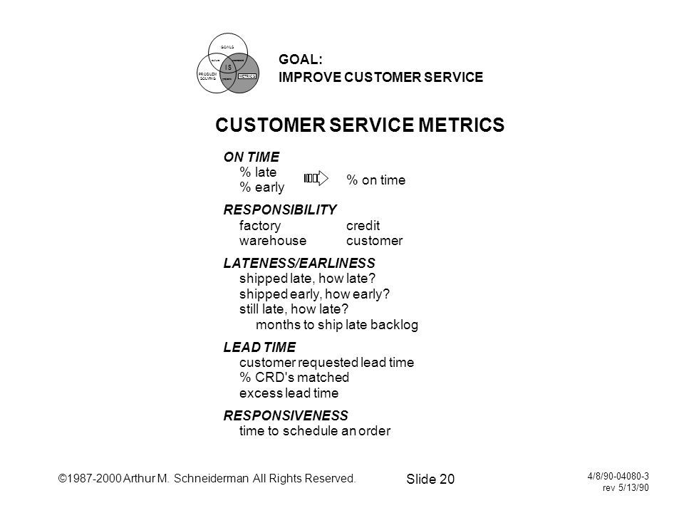 ©1987-2000 Arthur M. Schneiderman All Rights Reserved. Slide 20 4/8/90-04080-3 rev 5/13/90 GOAL: IMPROVE CUSTOMER SERVICE CUSTOMER SERVICE METRICS ON