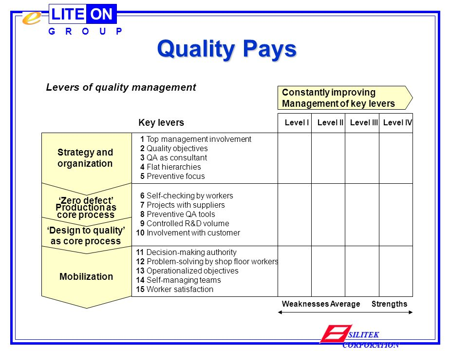 LITEON G R O U P SILITEK CORPORATION Mobilization Design to quality as core process Zero defect Production as core process Strategy and organization Quality Pays 1 Top management involvement 2 Quality objectives 3 QA as consultant 4 Flat hierarchies 5 Preventive focus 6 Self-checking by workers 7 Projects with suppliers 8 Preventive QA tools 9 Controlled R&D volume 10 Involvement with customer 11 Decision-making authority 12 Problem-solving by shop floor workers 13 Operationalized objectives 14 Self-managing teams 15 Worker satisfaction Levers of quality management Level I Level II Level III Level IV Weaknesses AverageStrengths Key levers Constantly improving Management of key levers