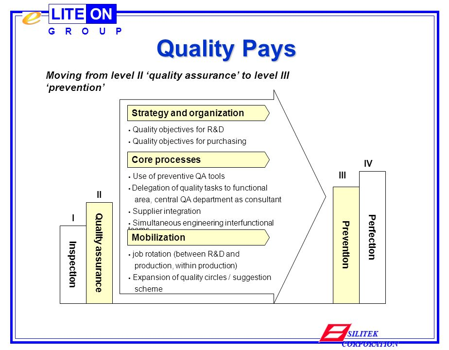 LITEON G R O U P SILITEK CORPORATION Quality Pays Moving from level II quality assurance to level III prevention Strategy and organization Inspection I Quality objectives for R&D Quality objectives for purchasing Core processes Use of preventive QA tools Delegation of quality tasks to functional area, central QA department as consultant Supplier integration Simultaneous engineering interfunctional teams Mobilization job rotation (between R&D and production, within production) Expansion of quality circles / suggestion scheme Quality assurance II Prevention III Perfection IV