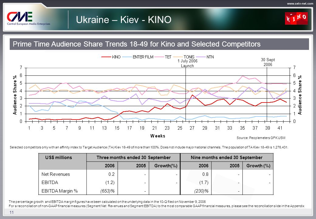 11 Ukraine – Kiev - KINO Prime Time Audience Share Trends 18-49 for Kino and Selected Competitors Selected competitors only with an affinity index to Target Audience (TA) Kiev 18-49 of more than 100%.