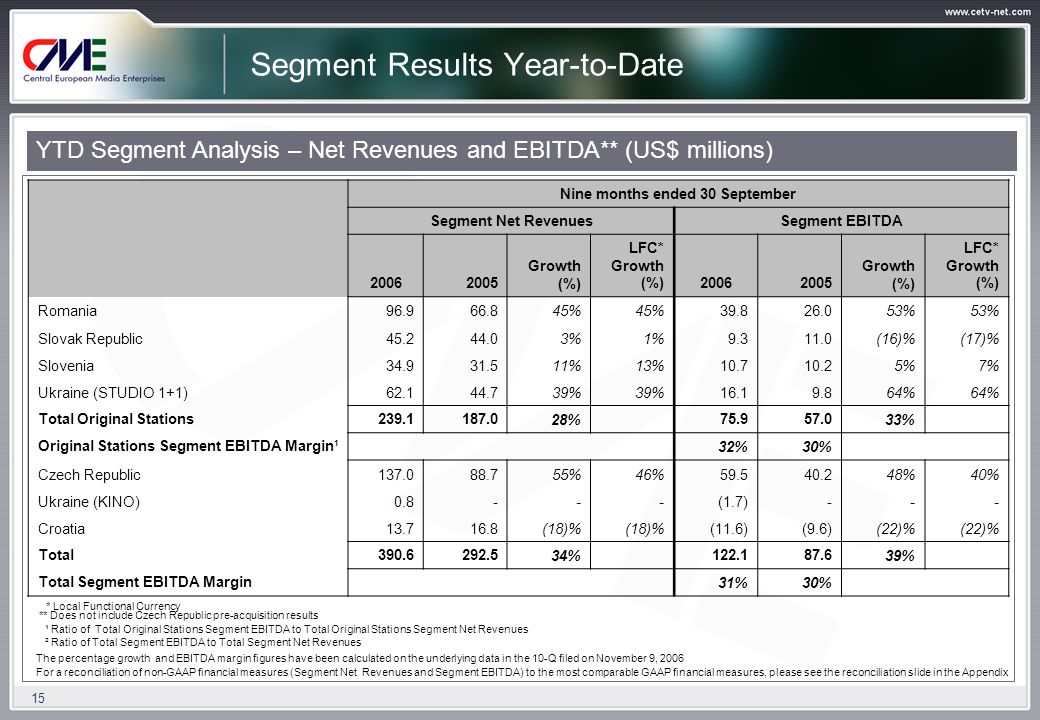 15 Segment Results Year-to-Date YTD Segment Analysis – Net Revenues and EBITDA** (US$ millions) Nine months ended 30 September Segment Net RevenuesSegment EBITDA 20062005 Growth (%) LFC* Growth (%)20062005 Growth (%) LFC* Growth (%) Romania96.966.845% 39.826.053% Slovak Republic45.244.03%1%9.311.0(16)%(17)% Slovenia34.931.511%13%10.710.25%7% Ukraine (STUDIO 1+1)62.144.739% 16.19.864% Total Original Stations239.1187.028% 75.957.033% Original Stations Segment EBITDA Margin¹ 32%30% Czech Republic137.088.755%46%59.540.248%40% Ukraine (KINO)0.8---(1.7)--- Croatia13.716.8(18)% (11.6)(9.6)(22)% Total390.6292.534% 122.187.639% Total Segment EBITDA Margin 31%30% * Local Functional Currency ** Does not include Czech Republic pre-acquisition results ¹ Ratio of Total Original Stations Segment EBITDA to Total Original Stations Segment Net Revenues ² Ratio of Total Segment EBITDA to Total Segment Net Revenues The percentage growth and EBITDA margin figures have been calculated on the underlying data in the 10-Q filed on November 9, 2006 For a reconciliation of non-GAAP financial measures (Segment Net Revenues and Segment EBITDA) to the most comparable GAAP financial measures, please see the reconciliation slide in the Appendix