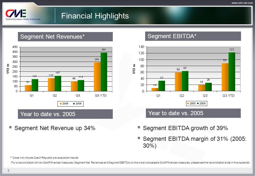 5 Financial Highlights Segment Net Revenue up 34% Segment EBITDA growth of 39% Segment EBITDA margin of 31% (2005: 30%) Segment Net Revenues* Segment EBITDA* For a reconciliation of non-GAAP financial measures (Segment Net Revenues and Segment EBITDA) to the most comparable GAAP financial measures, please see the reconciliation slide in the Appendix Year to date vs.