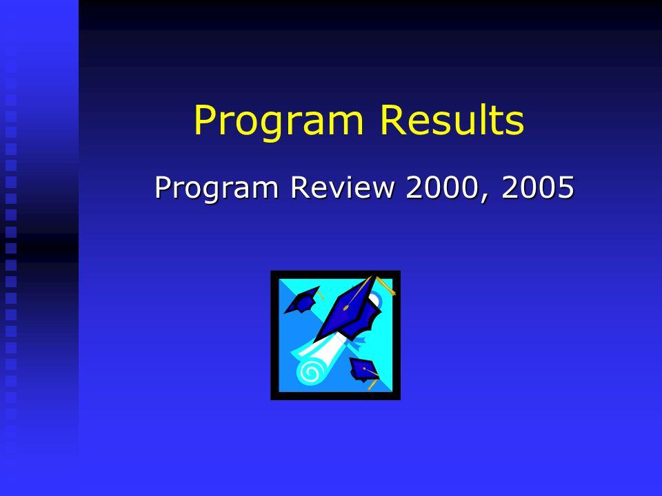 Program Results Program Review 2000, 2005