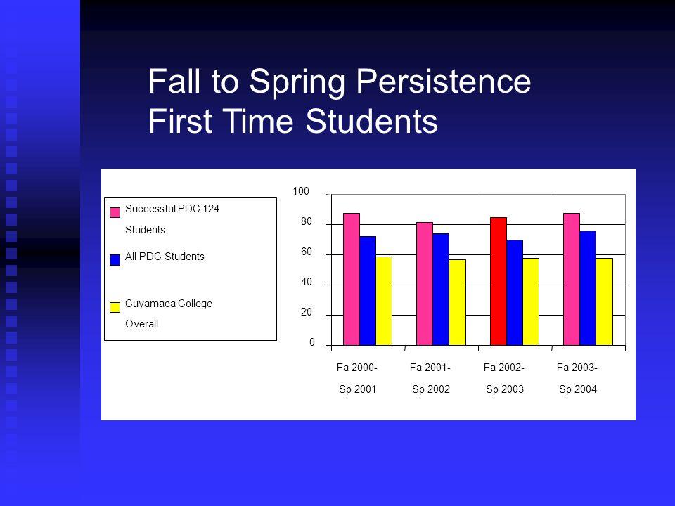 Fall to Spring Persistence First Time Students 0 20 40 60 80 100 Fa 2000- Sp 2001 Fa 2001- Sp 2002 Fa 2002- Sp 2003 Fa 2003- Sp 2004 Successful PDC 12