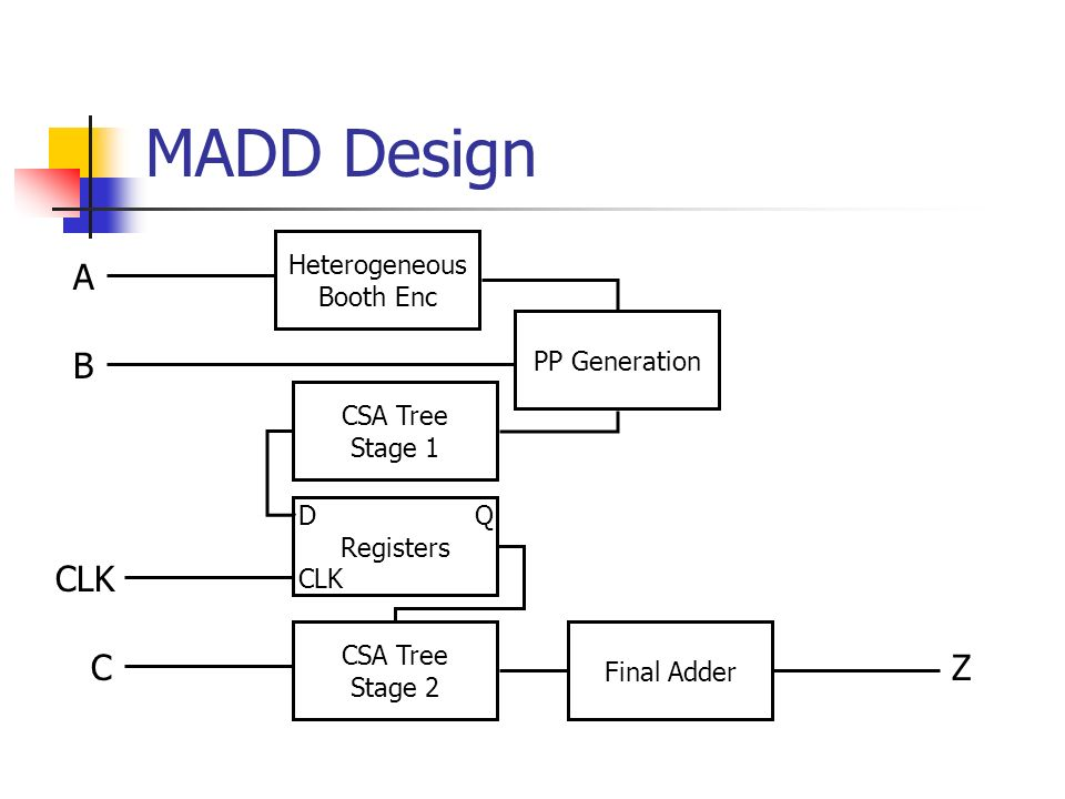MADD Design A B CLK Heterogeneous Booth Enc PP Generation CSA Tree Stage 1 D Q Registers CLK C CSA Tree Stage 2 Final Adder Z