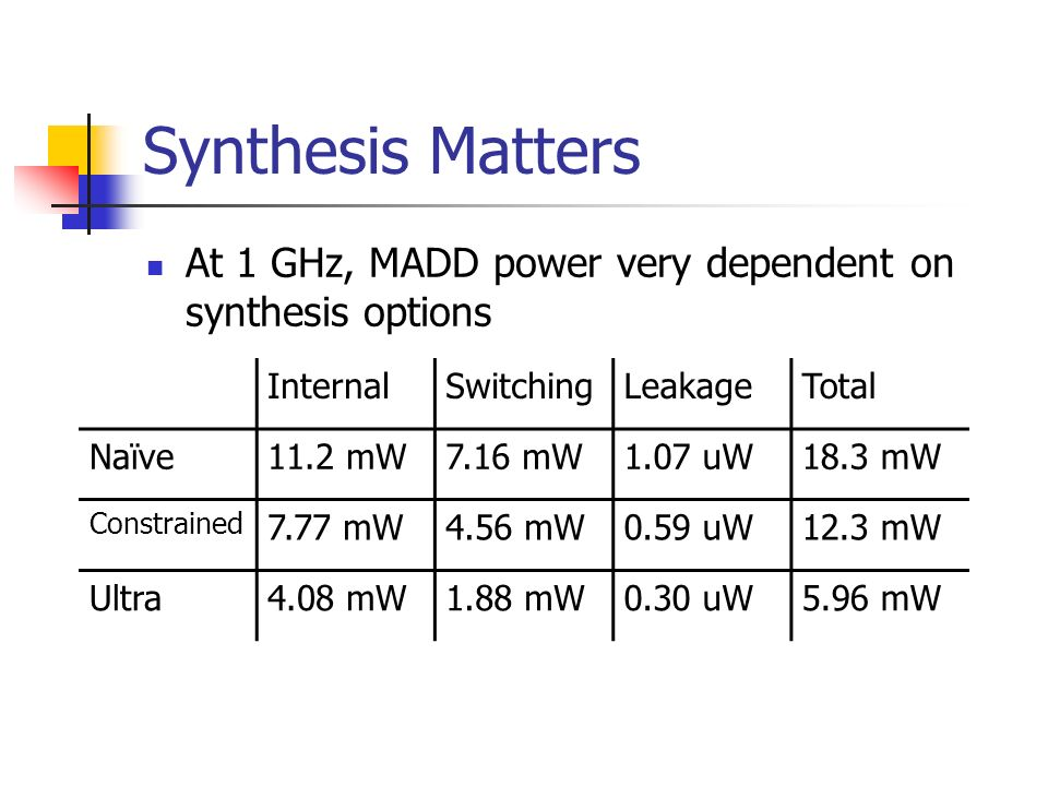 Synthesis Matters At 1 GHz, MADD power very dependent on synthesis options InternalSwitchingLeakageTotal Naïve11.2 mW7.16 mW1.07 uW18.3 mW Constrained