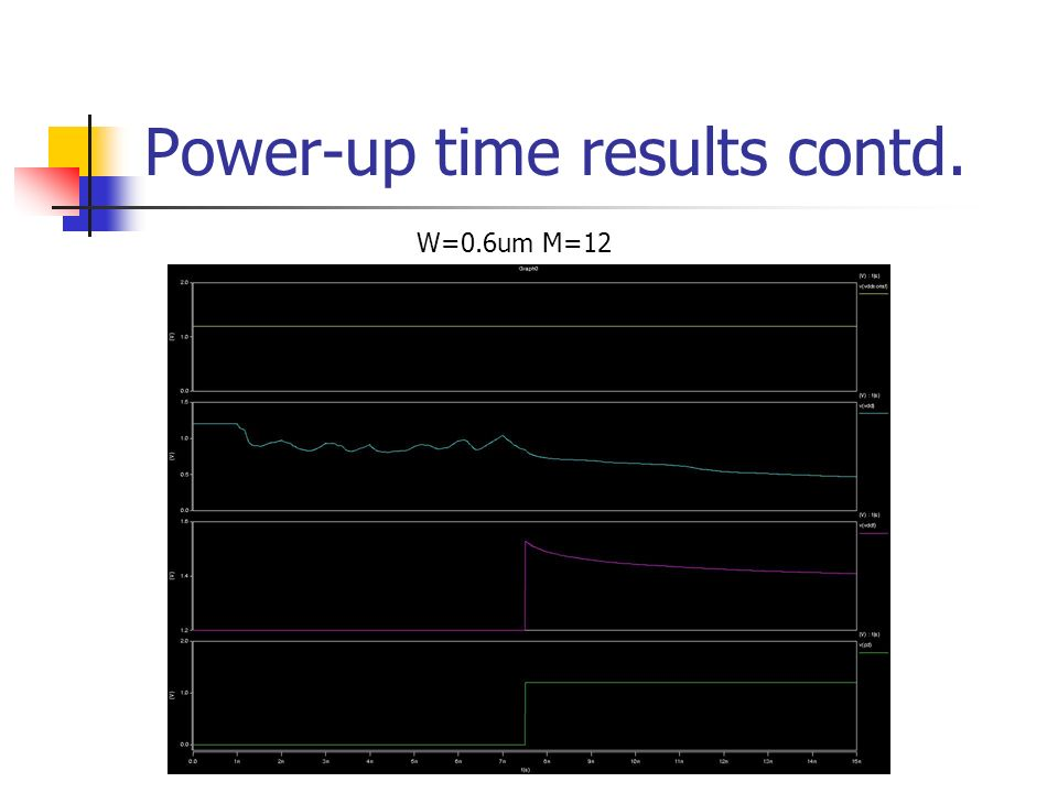 Power-up time results contd. W=0.6um M=12