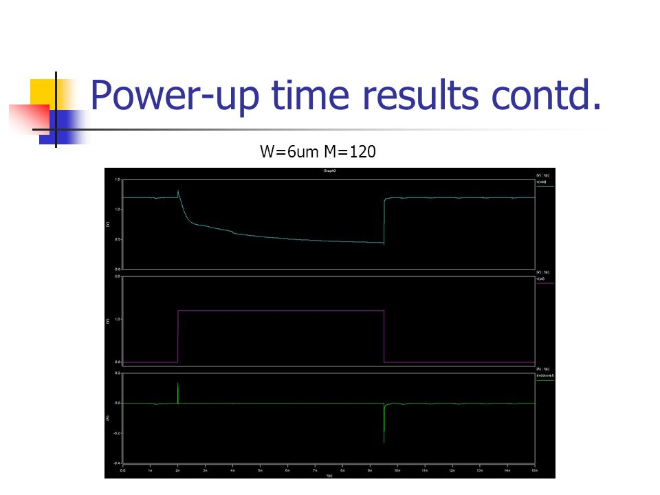 Power-up time results contd. W=6um M=120