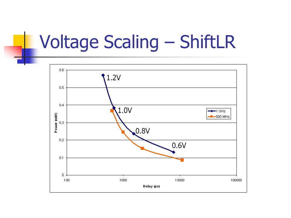 Voltage Scaling – ShiftLR 1.2V 1.0V 0.8V 0.6V