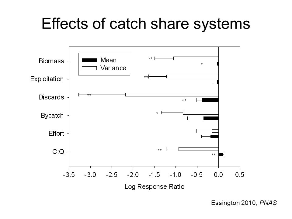 Effects of catch share systems Essington 2010, PNAS