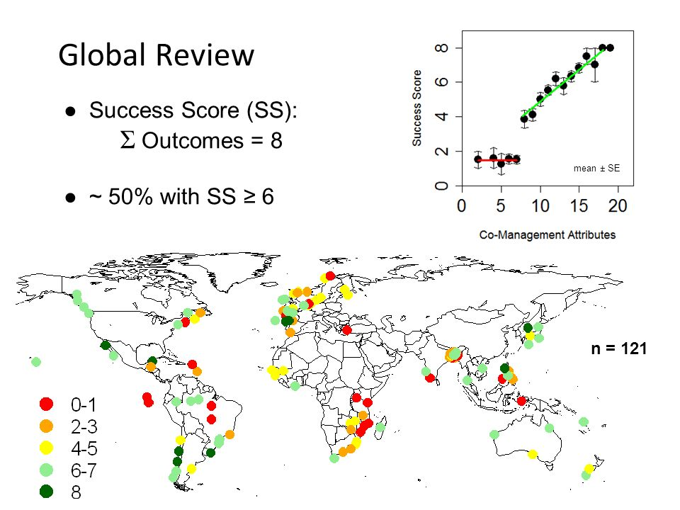 Global Review Success Score (SS): Σ Outcomes = 8 ~ 50% with SS 6 n = 121 mean ± SE