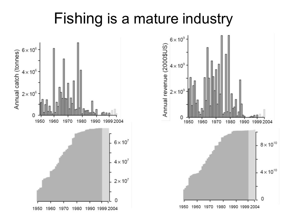 Fishing is a mature industry