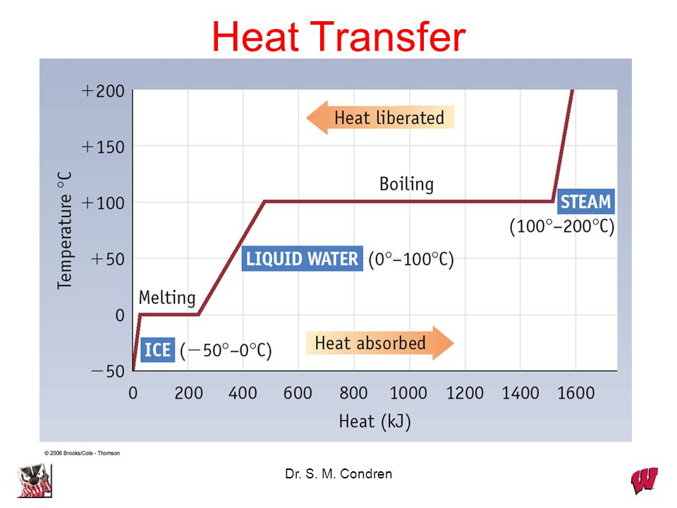 Dr. S. M. Condren Heat Transfer