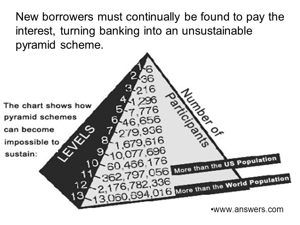 New borrowers must continually be found to pay the interest, turning banking into an unsustainable pyramid scheme.