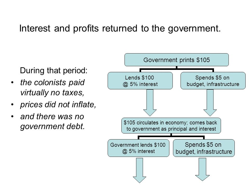 Interest and profits returned to the government.