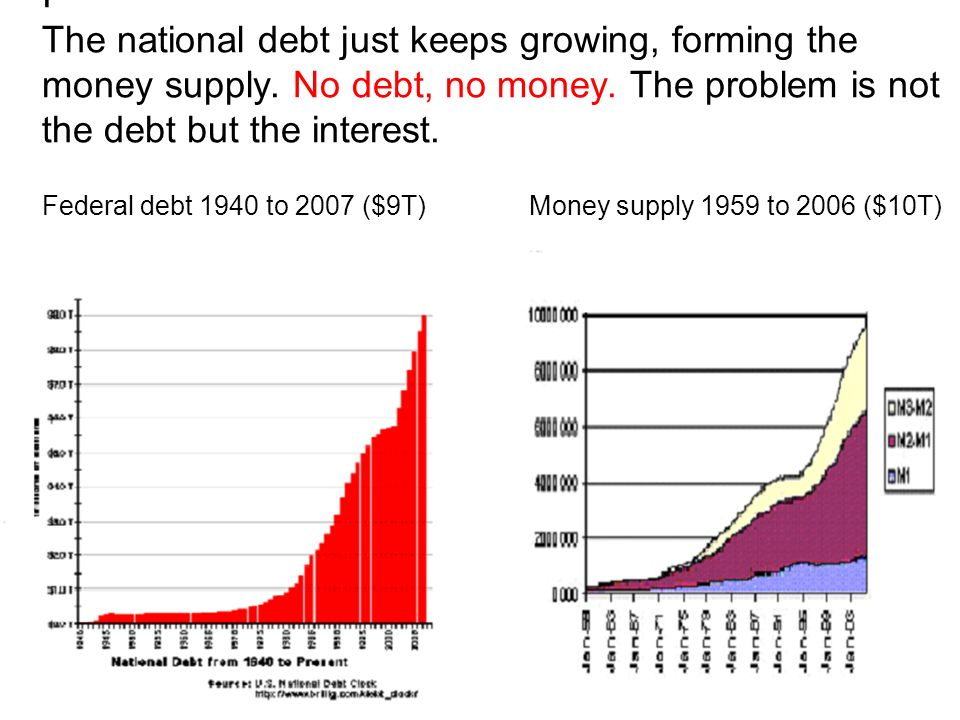 I The national debt just keeps growing, forming the money supply.