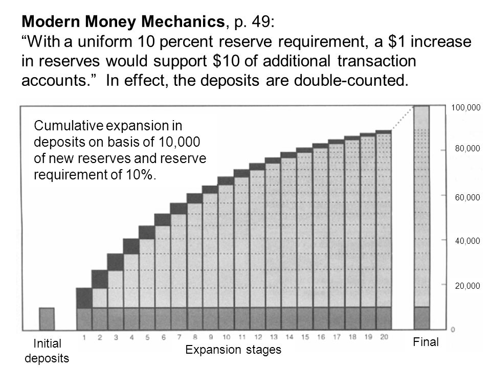 Modern Money Mechanics, p.