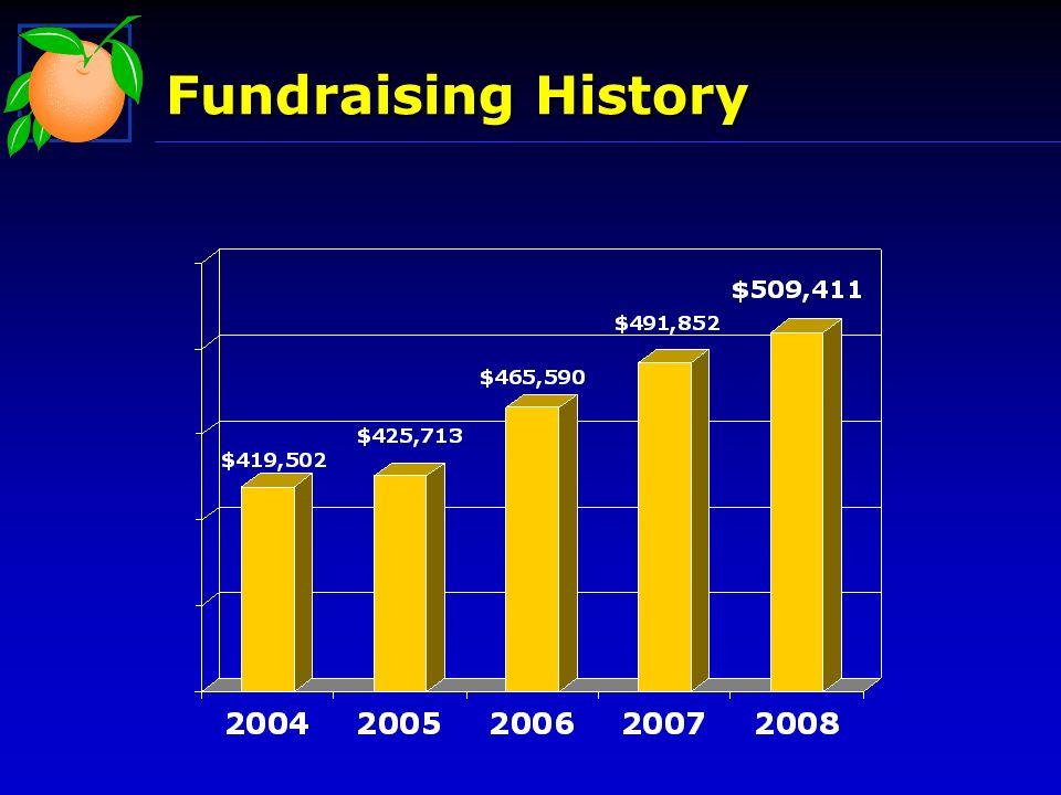 Fundraising History